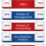 Think You're Too Old or Young for an MBA?