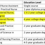 Nursing Programs Help Fill Demand